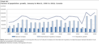 Canada Population Growth Chart Quarterly Demographic Estimates January To March 2018
