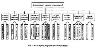Реферат Управленческие решения и их характеристика Среда  Рисунок 2 Классификация управленческих решений