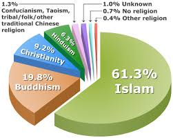 Religion In China Percentage Chart File Percentage Distribution Of Malaysian Population By