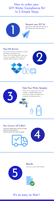 how to test drinking water in 5 easy steps