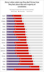 4 Charts That Explain How Latino Voters Feel About 2016
