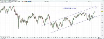Can Asx Chart Can The Asx 200 Make It A Ninth Day Of Gains Investing Com
