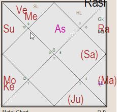 Dimple Chart Dimple Yadav Horoscope Dimple Yadav Astrology