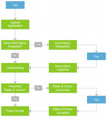 Life Insurance Claims Process Flow Chart The Application Process An Explanation And Flow Chart