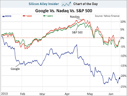 Nasdaq Google Chart Chart Of The Day Hey Google Better Figure Out Another