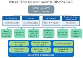 Dtra Org Chart Details Of The Us Defense Threat Reduction