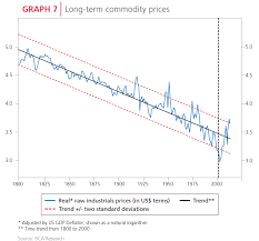 Chart Commodity Prices Since 1800 Topforeignstocks Com