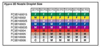 Hypro 3d Nozzle 35 Gpm 40 Psi Purple Dultmeier Sales