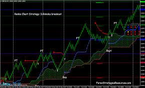 Renko Charts Strategy Ichimoku Breakout Forex Strategies