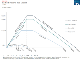 2017 Eic Chart Refundable Credits The Earned Income Tax Credit And The