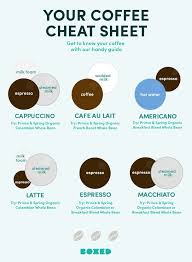 Everything you ever wanted to know. Coffee 101 Your Ultimate Coffee Cheat Sheet Coffee Terms Best Coffee Roasters Organic Coffee