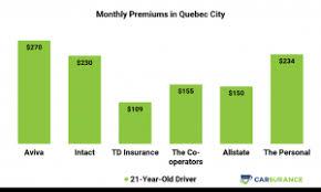 11 Best Car Insurance Companies In Quebec December 2019