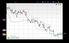 Tivo Stock Chart Tivo Tivo Q3 Earnings Preview Whats In The Cards Nasdaq