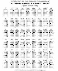 Soprano Ukulele Chord Chart Pdf Image Result For Free Beginner Ukulele Sheet Music With