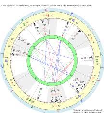 Birth Chart Kitaro Aquarius Zodiac Sign Astrology