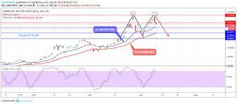Gbtc Chart Grayscale Bitcoin Trust Gbtc Price Formed Double Top Chart