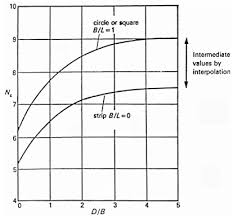Soil Bearing Capacity Chart Bearing Capacity Of Cohesive Soils