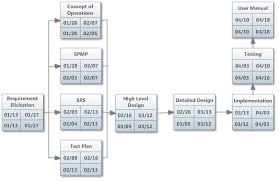 Pert Chart Project Charts Gantt Chart Diagram Chart