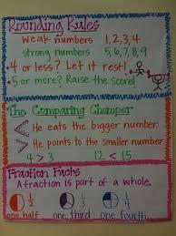 Rounding Rules Chart Rounding Rules Anchor Chart Math Classroom Rounding