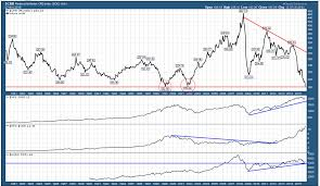 Commodity Index Chart Re Visiting Crb Commodity Index Long Term Monthly Chart