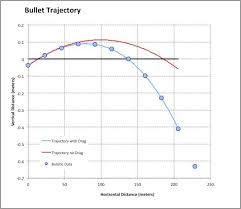 23 Rare Bullet Drop Chart 50 Cal Muzzleloader