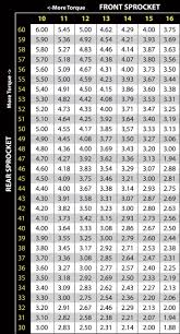 Quick Change Rear End Gear Chart The Ultimate Dirt Bike Sprocket Gearing Guide Motosport
