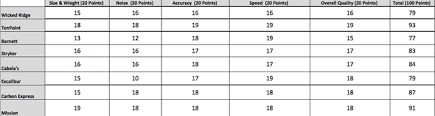 Head To Head Review Top Crossbows Of 2014