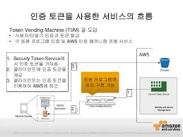 Aws Token Vending Machine Enchanting 48 AWS Meister Reloaded AWS SDK For Android IOS Korean