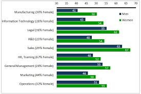 study women are better leaders business insider functional area competencies chart