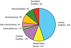 Getting The Message Out Disabilities Here Is A Pie Chart