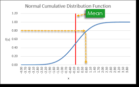 How To Create A Normally Distributed Set Of Random Numbers
