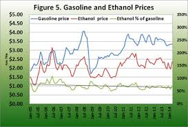 Ethanol Gasoline Crude Oil And Corn Prices Are The