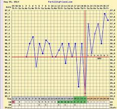 Reading Bbt Chart Need Help In Interpreting Bbt Chart Babycenter