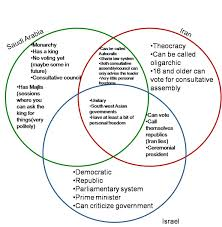 Compare And Contrast Venn Diagram 3 Circles Venn Diagram Comparing Three Things Stockshares Co