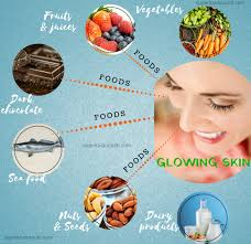 The Perfect Diet Plan For Healthy Body And Glowing Skin
