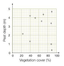 Graphs Fsc Biology Fieldwork