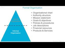 Formal Organisation Chart Formal Organisational Structure A Z Of Business