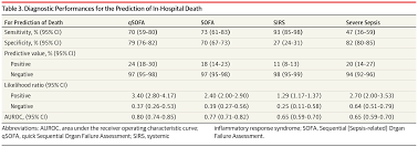 prognostic accuracy of sepsis 3 criteria for in hospital mortality
