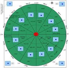 Center Pivot Design Interannual Variation In Long Term Center Pivot Irrigated