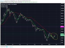 Ethereum Kraken Chart Eth Usd Golden Cross On 12 Hr Chart For Kraken Ethusd By
