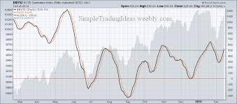 Nysi Nyse Summation Index Turns Up Simple Trading Ideas