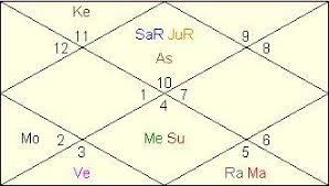 Barack Obama Natal Chart Barack Obama Horoscope Vedic Astrology Analysis