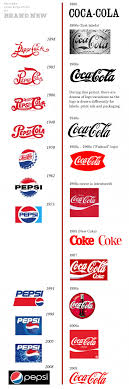 cola wars continue coke vs pepsi in essays  coca cola first logo