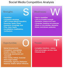 Swot stands for strengths, weaknesses, opportunities, and threats. Social Media Swot A Strategic Planning Process To Determine What Media Will Work Be Social Media Analysis Social Media Infographic Social Media Marketing