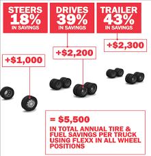 Equal Flexx Chart Equal Balancing Compound Mcgee Company