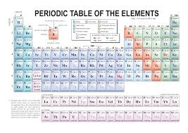 Free Periodic Table of Elements (Examville.com)