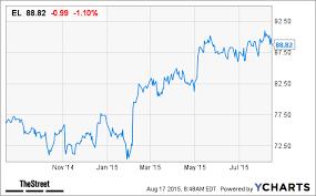 Estee Lauder El Stock Slipping Following Earnings Results