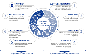 what is a business model disruptive business model development fostec company