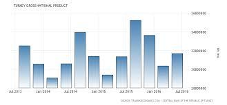 Turkey Gross National Product 1998 2018 Data Chart