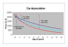 Living Stingy Cars With Low Depreciation Self Deception